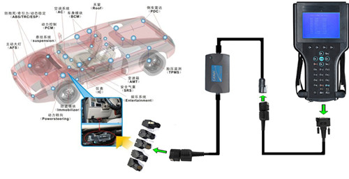 GM Tech2 CANDI Interface Connection