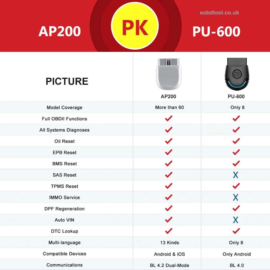 AP200 Bluetooth OBD2 Code Reader 2022