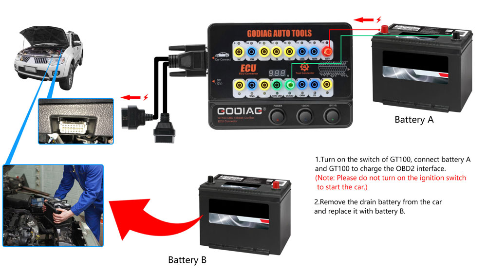 GODIAG GT100 OBDII Breakout Box OBD2 Protocol Detector 16Pin ECU Connector