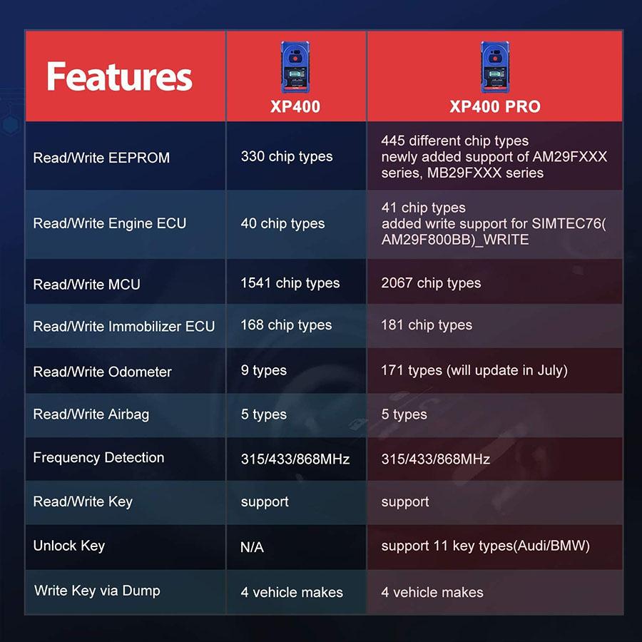 autel xp400 pro vs xp400